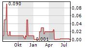 KIDS BRANDS HOUSE NV Chart 1 Jahr