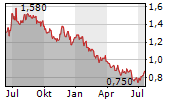 KIER GROUP PLC Chart 1 Jahr