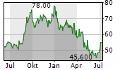 KIKKOMAN CORPORATION Chart 1 Jahr