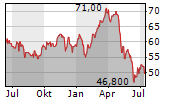 KILROY REALTY CORPORATION Chart 1 Jahr