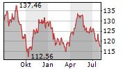 KIMBERLY-CLARK CORPORATION Chart 1 Jahr