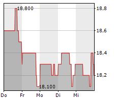 KIMCO REALTY CORPORATION Chart 1 Jahr