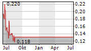 KINCORA COPPER LIMITED Chart 1 Jahr