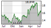 KINDER MORGAN INC Chart 1 Jahr