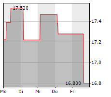 KINDER MORGAN INC Chart 1 Jahr