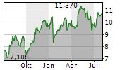 KINDRED GROUP PLC SDR Chart 1 Jahr