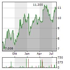 KINDRED GROUP Aktie Chart 1 Jahr