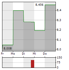 KINDRED GROUP Aktie 5-Tage-Chart