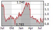 KINGBOARD LAMINATES HOLDINGS LTD Chart 1 Jahr