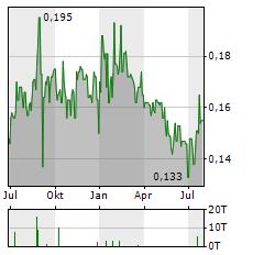 KINGDOM HOLDINGS Aktie Chart 1 Jahr