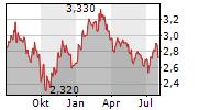 KINGFISHER PLC Chart 1 Jahr