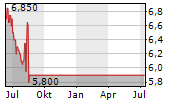 KINGSTONE COMPANIES INC Chart 1 Jahr