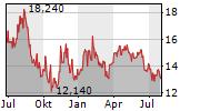 KINNEVIK AB A Chart 1 Jahr