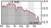 KINNEVIK AB A 5-Tage-Chart