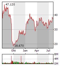 KION Aktie Chart 1 Jahr