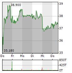 KION Aktie 1-Woche-Intraday-Chart