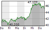 KION GROUP AG 1-Woche-Intraday-Chart