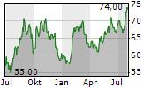 KIRBY CORPORATION Chart 1 Jahr