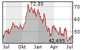 KKR & CO INC Chart 1 Jahr