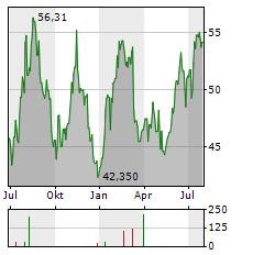 KKR & CO Aktie Chart 1 Jahr