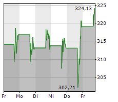 KLA CORPORATION Chart 1 Jahr