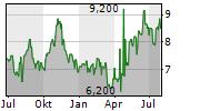 KLABIN SA ADR Chart 1 Jahr