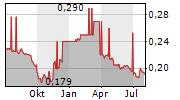KLAIPEDOS NAFTA AB Chart 1 Jahr