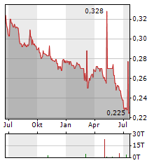KLAIPEDOS NAFTA Aktie Chart 1 Jahr