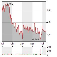 KLASSIK RADIO Aktie Chart 1 Jahr