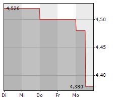 KLASSIK RADIO AG Chart 1 Jahr