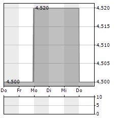 KLASSIK RADIO Aktie 1-Woche-Intraday-Chart