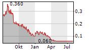 KLEOS SPACE SA CDIS Chart 1 Jahr