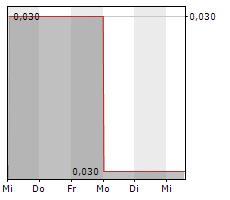 KLEPPER FALTBOOTWERFT AG Chart 1 Jahr