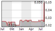 KLEPPER FALTBOOTWERFT AG VZ Chart 1 Jahr