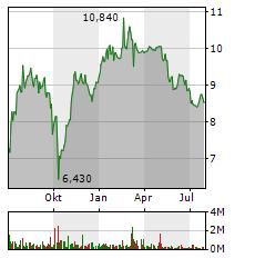 KLOECKNER Aktie Chart 1 Jahr