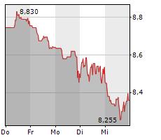 KLOECKNER & CO SE Chart 1 Jahr