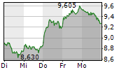 KLOECKNER & CO SE 1-Woche-Intraday-Chart
