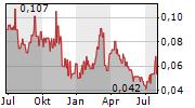 KLONDIKE GOLD CORP Chart 1 Jahr