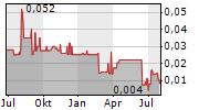 KLONDIKE SILVER CORP Chart 1 Jahr