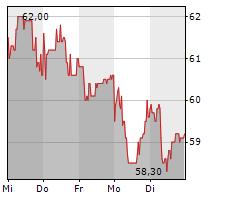 KNAUS TABBERT AG Chart 1 Jahr