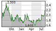 KNEAT.COM INC Chart 1 Jahr