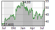 KNIGHT-SWIFT TRANSPORTATION HOLDINGS INC Chart 1 Jahr