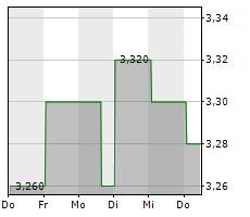 KNIGHT THERAPEUTICS INC Chart 1 Jahr