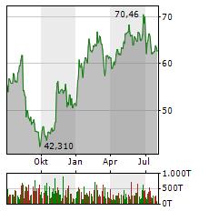 KNORR-BREMSE Aktie Chart 1 Jahr