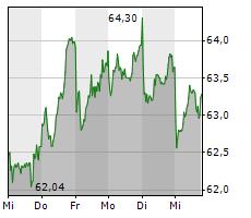 KNORR-BREMSE AG Chart 1 Jahr