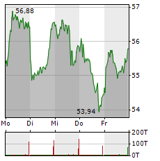 KNORR-BREMSE Aktie 1-Woche-Intraday-Chart