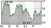 KNORR-BREMSE AG 5-Tage-Chart