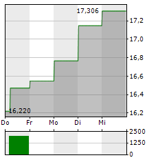 KNOT OFFSHORE PARTNERS Aktie 1-Woche-Intraday-Chart