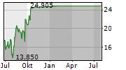 KNOWBE4 INC Chart 1 Jahr
