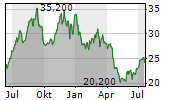 KOBE BUSSAN CO LTD Chart 1 Jahr